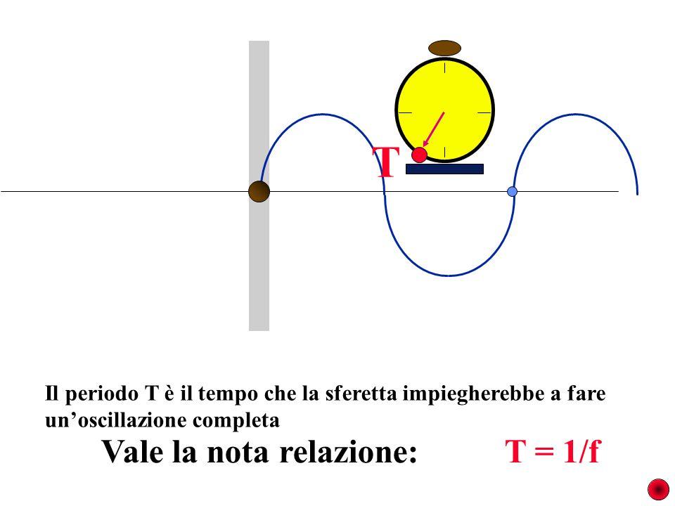 Il periodo T è il tempo che la sferetta impiegherebbe a fare unoscillazione completa T Vale la nota relazione: T = 1/f