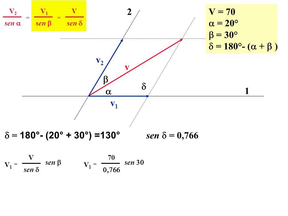v 1 2 v2v2 v1v1 V = 70 = 20° = 30° = 180°- ( + ) sen V2V2 == V1V1 V = 180°- (20° + 30°) =130° sen = 0,766 sen V1V1 = V V1V1 = 70