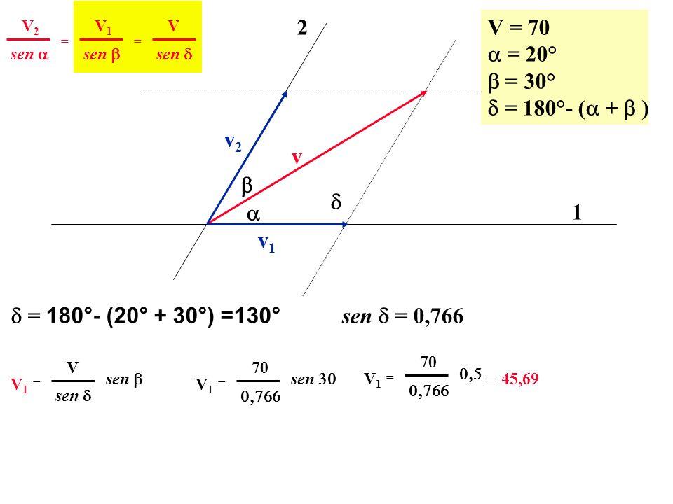 v 1 2 v2v2 v1v1 V = 70 = 20° = 30° = 180°- ( + ) sen V2V2 == V1V1 V = 180°- (20° + 30°) =130° sen = 0,766 sen V1V1 = V V1V1 = 70 V1V1 = 70 = 45,69