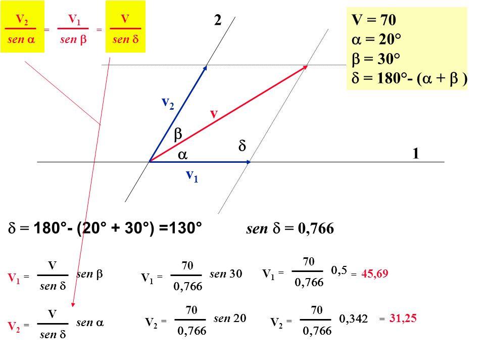 v 1 2 v2v2 v1v1 V = 70 = 20° = 30° = 180°- ( + ) sen V2V2 == V1V1 V = 180°- (20° + 30°) =130° sen = 0,766 sen V1V1 = V V1V1 = 70 V1V1 = 70 = 45,69 sen