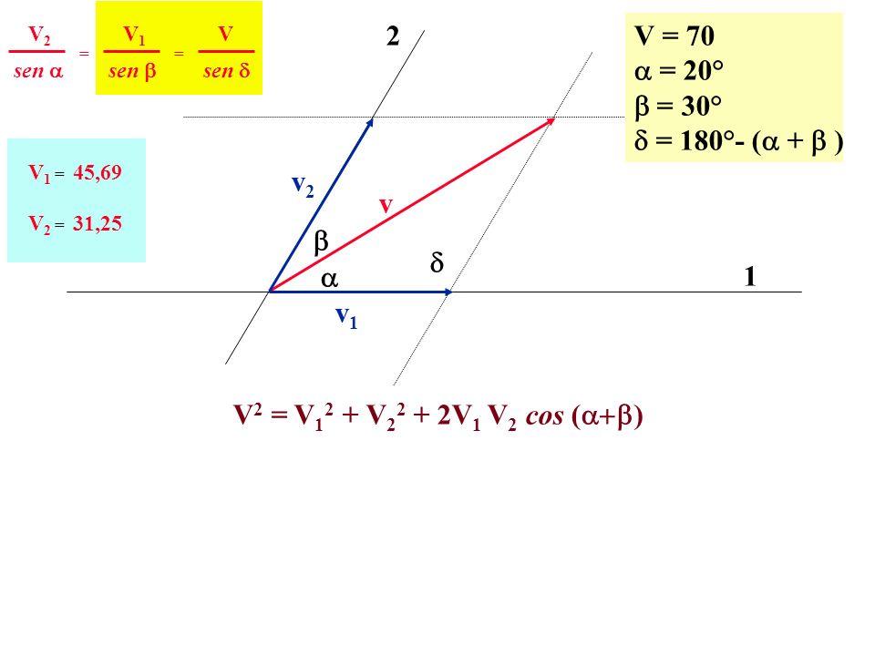 v 1 2 v2v2 v1v1 V = 70 = 20° = 30° = 180°- ( + ) sen V2V2 == V1V1 V V 1 = 45,69 V 2 = 31,25 V 2 = V 1 2 + V 2 2 + 2V 1 V 2 cos ( )