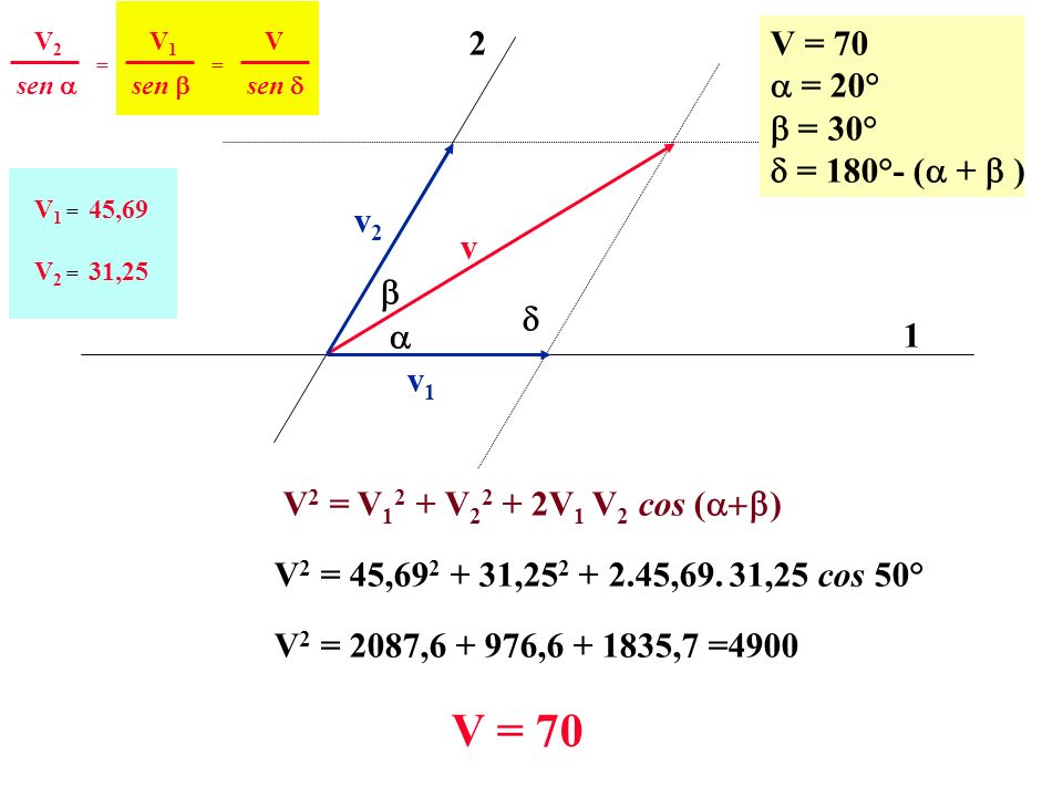 v 1 2 v2v2 v1v1 V = 70 = 20° = 30° = 180°- ( + ) sen V2V2 == V1V1 V V 1 = 45,69 V 2 = 31,25 V 2 = V 1 2 + V 2 2 + 2V 1 V 2 cos ( ) V 2 = 45,69 2 + 31,