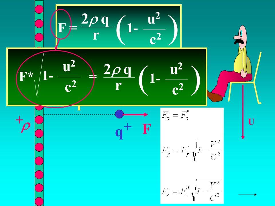 q + + r F U F = 2 q r ( 1- u2u2 c2c2 ) F* = 2 q r ( 1- u2u2 c2c2 ) u2u2 c2c2