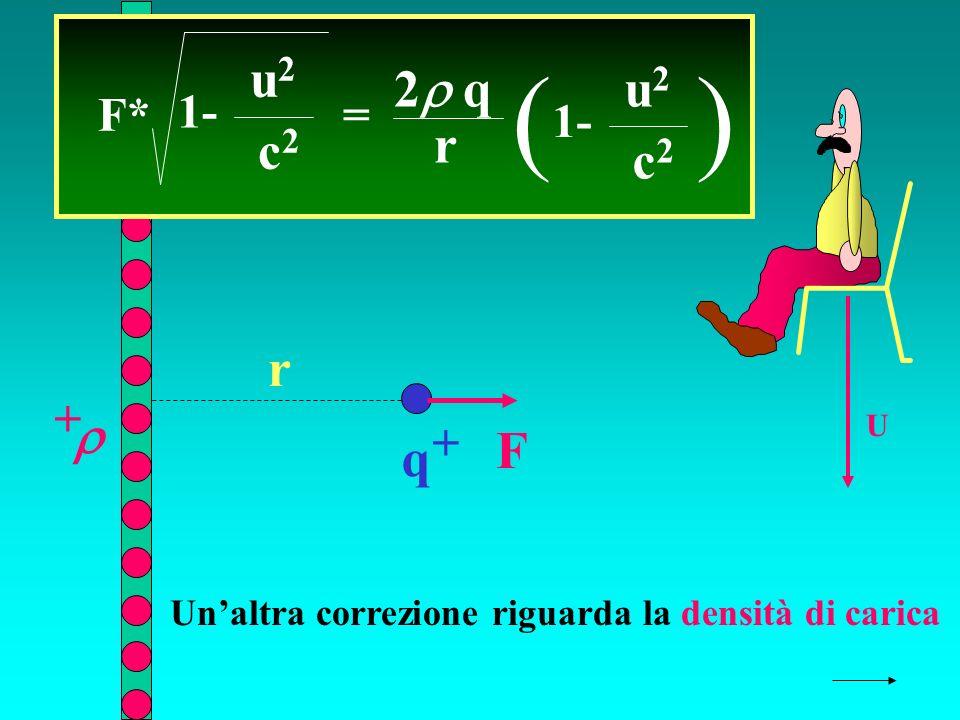 q + + r F U F* = 2 q r ( 1- u2u2 c2c2 ) u2u2 c2c2 Unaltra correzione riguarda la densità di carica