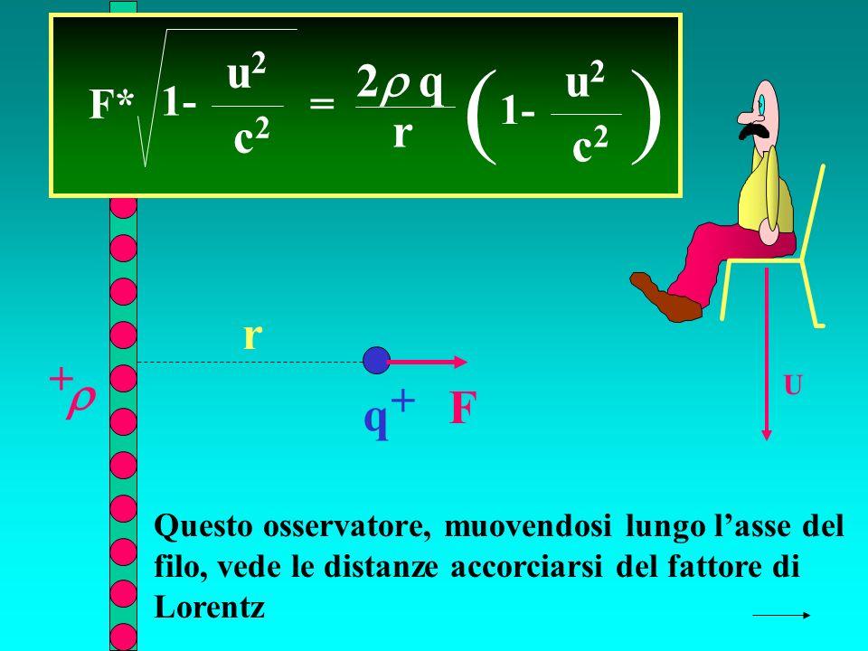 q + + r F U F* = 2 q r ( 1- u2u2 c2c2 ) u2u2 c2c2 Questo osservatore, muovendosi lungo lasse del filo, vede le distanze accorciarsi del fattore di Lorentz