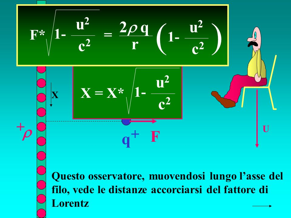 r q + + F U F* = 2 q r ( 1- u2u2 c2c2 ) u2u2 c2c2 Questo osservatore, muovendosi lungo lasse del filo, vede le distanze accorciarsi del fattore di Lorentz X = X* 1- u2u2 c2c2 X
