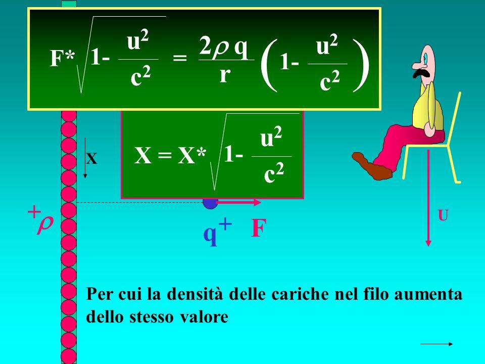 r q + + F U F* = 2 q r ( 1- u2u2 c2c2 ) u2u2 c2c2 Per cui la densità delle cariche nel filo aumenta dello stesso valore X = X* 1- u2u2 c2c2 X