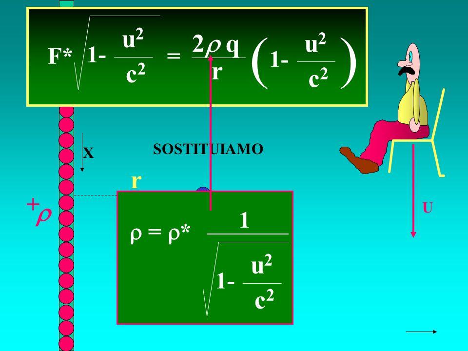 r q + + F U F* = 2 q r ( 1- u2u2 c2c2 ) u2u2 c2c2 X = * 1- u2u2 c2c2 1 SOSTITUIAMO
