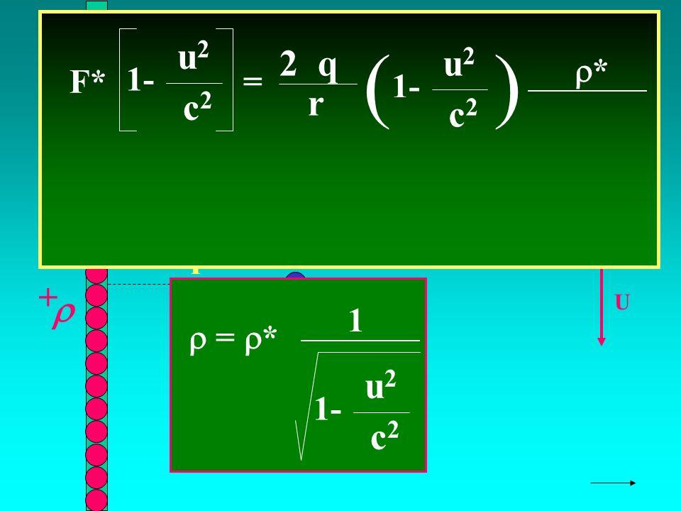 SOSTITUIAMO X r + U F* = 2 q r ( 1- u2u2 c2c2 ) u2u2 c2c2 * q + F = * 1- u2u2 c2c2 1