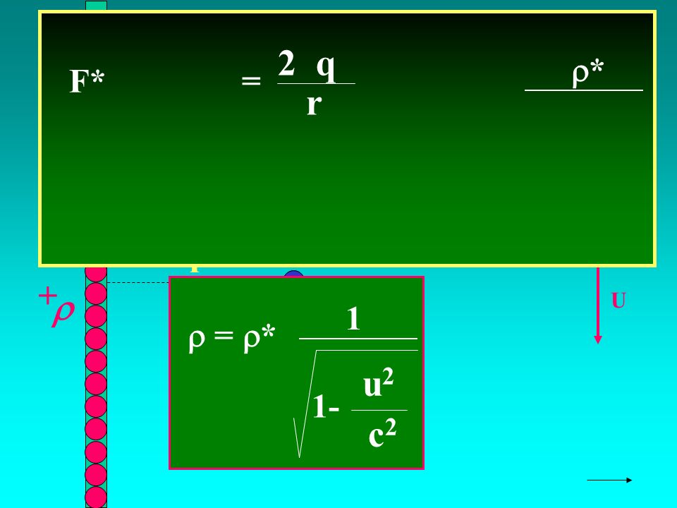 SOSTITUIAMO X r + U F* = 2 q r * q + F = * 1- u2u2 c2c2 1