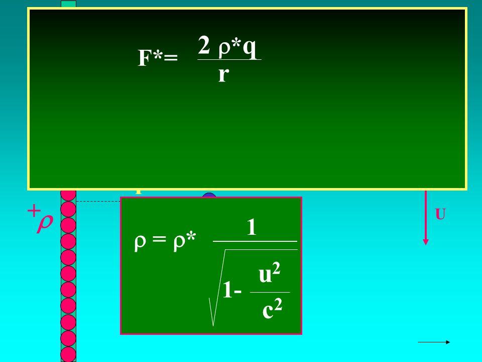 SOSTITUIAMO X r + U F*= 2 * q r q + F = * 1- u2u2 c2c2 1