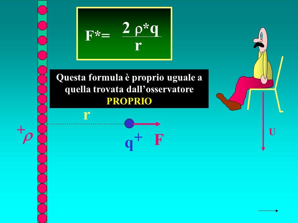 r + U F*= 2 * q r q + F Questa formula è proprio uguale a quella trovata dallosservatore PROPRIO