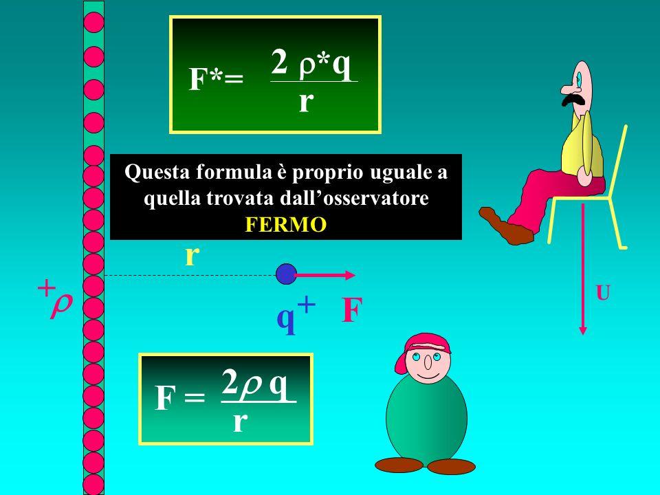 r + U F*= 2 * q r q + F Questa formula è proprio uguale a quella trovata dallosservatore FERMO F = 2 q r