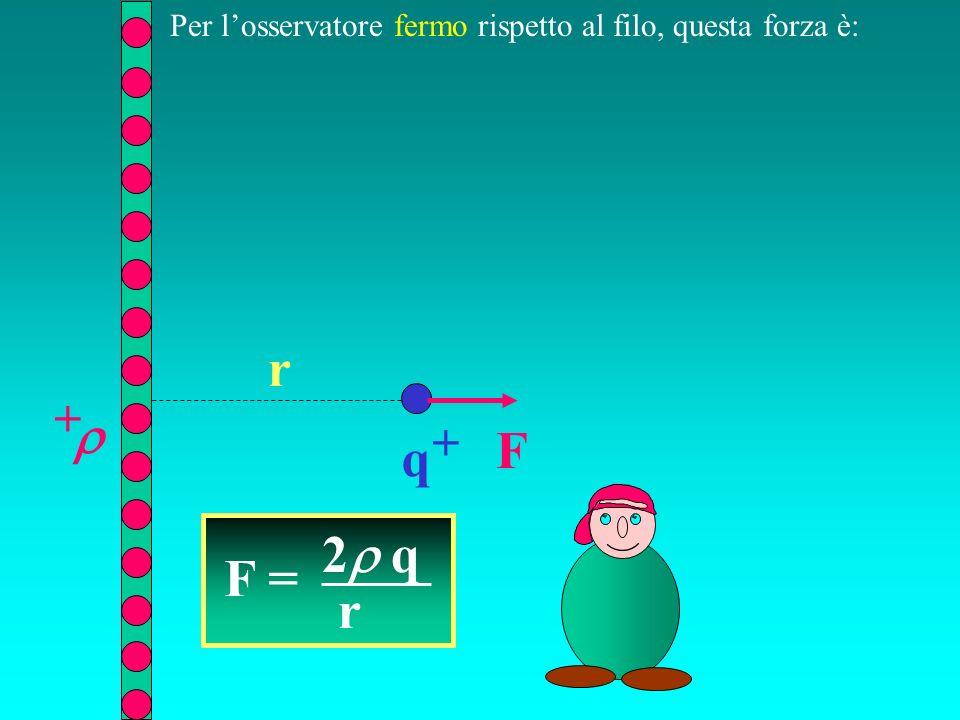 q + + r F Per losservatore fermo rispetto al filo, questa forza è: F = 2 q r