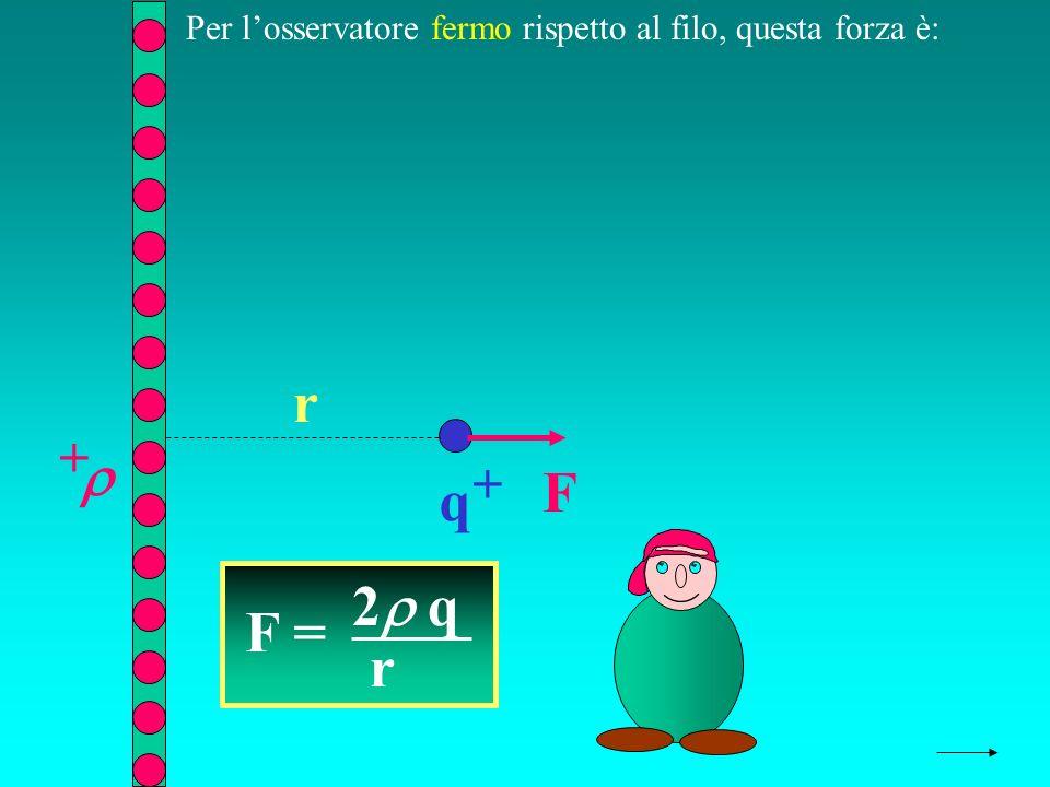 SOSTITUIAMO X r + U F* = 2 q r ( 1- u2u2 c2c2 ) u2u2 c2c2 u2u2 c2c2 * q + F = * 1- u2u2 c2c2 1