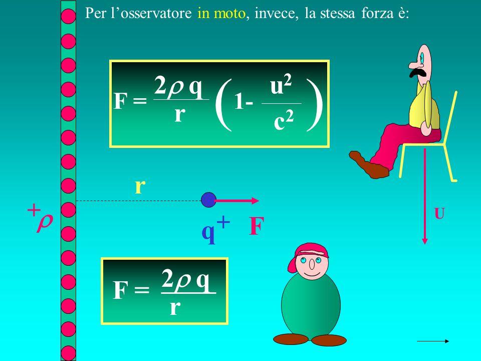 q + + r F U Per losservatore in moto, invece, la stessa forza è: F = 2 q r F = 2 q r ( 1- u2u2 c2c2 )