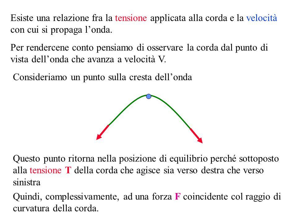 F Come ricorderai certamente, infatti, il moto armonico (quello del punto P, in questo caso) è la proiezione di un moto circolare uniforme (quello del punto P, visto dal sistema di riferimento dellosservatore ) F TL R = F mV2V2 R = Poiché avevamo dimostrato che: Possiamo concludere: TL R mV2V2 R = Quindi la forza F è la forza centripeta