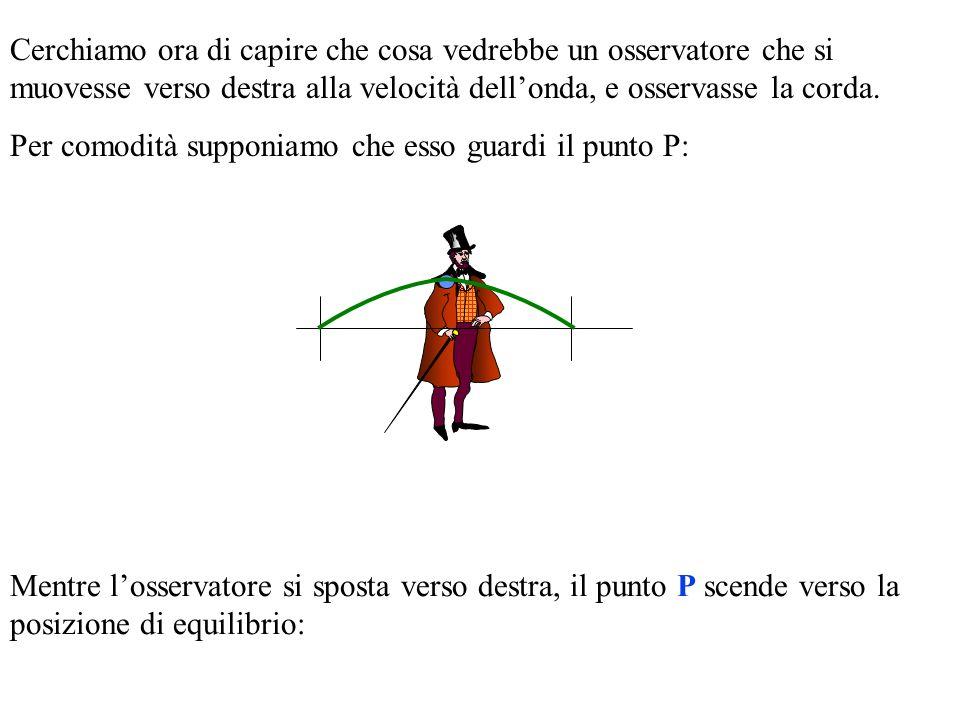 Cerchiamo ora di capire che cosa vedrebbe un osservatore che si muovesse verso destra alla velocità dellonda, e osservasse la corda.