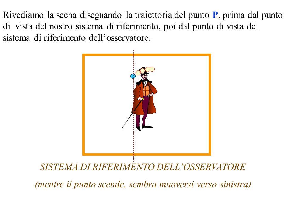 Rivediamo la scena disegnando la traiettoria del punto P, prima dal punto di vista del nostro sistema di riferimento, poi dal punto di vista del sistema di riferimento dellosservatore.