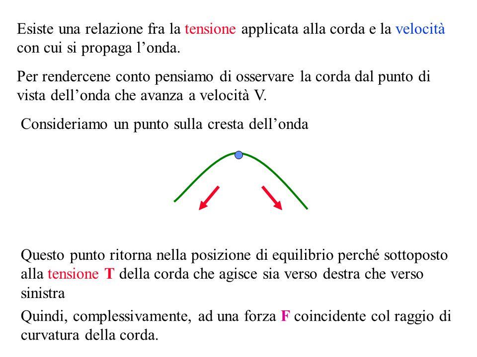 F Come ricorderai certamente, infatti, il moto armonico (quello del punto P, in questo caso) è la proiezione di un moto circolare uniforme (quello del punto P, visto dal sistema di riferimento dellosservatore ) F TL R = F mV2V2 R = Poiché avevamo dimostrato che: Possiamo concludere: T L m V2V2 = Quindi la forza F è la forza centripeta