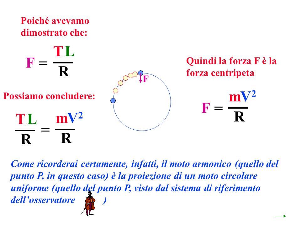 Quindi la forza F è la forza centripeta F Come ricorderai certamente, infatti, il moto armonico (quello del punto P, in questo caso) è la proiezione di un moto circolare uniforme (quello del punto P, visto dal sistema di riferimento dellosservatore ) F TL R = F mV2V2 R = Poiché avevamo dimostrato che: Possiamo concludere: TL R mV2V2 R =
