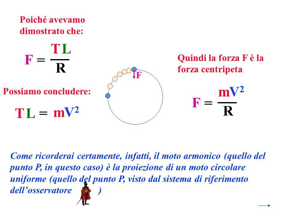 F Come ricorderai certamente, infatti, il moto armonico (quello del punto P, in questo caso) è la proiezione di un moto circolare uniforme (quello del punto P, visto dal sistema di riferimento dellosservatore ) F TL R = F mV2V2 R = Poiché avevamo dimostrato che: Possiamo concludere: TL mV2V2 = Quindi la forza F è la forza centripeta