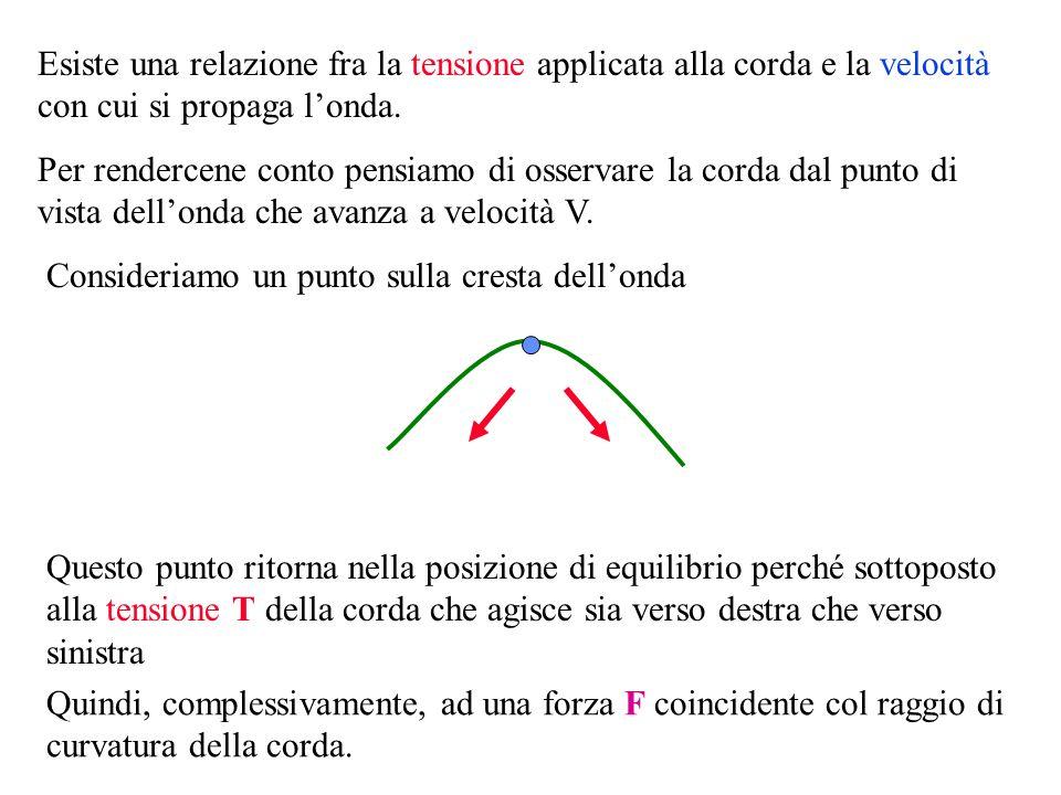 F E siccome m è la massa del segmento di corda lungo L, possiamo sostituire al rapporto m/L la densità : F TL R = F mV2V2 R = Poiché avevamo dimostrato che: Possiamo concludere: T L m V2V2 = T V2V2 = Quindi la forza F è la forza centripeta