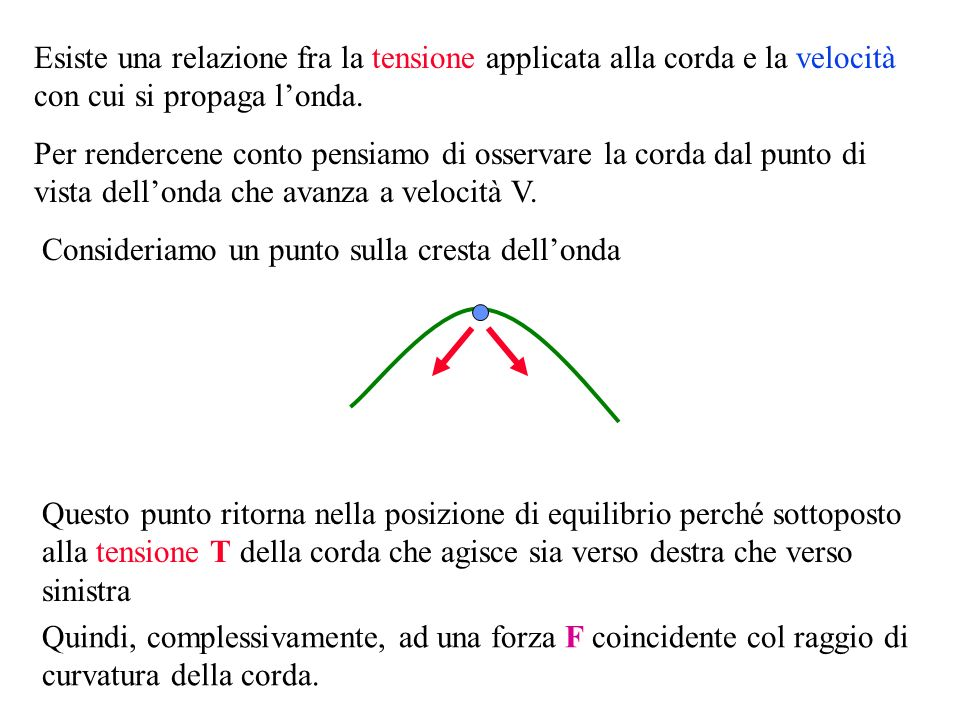 Esiste una relazione fra la tensione applicata alla corda e la velocità con cui si propaga londa.