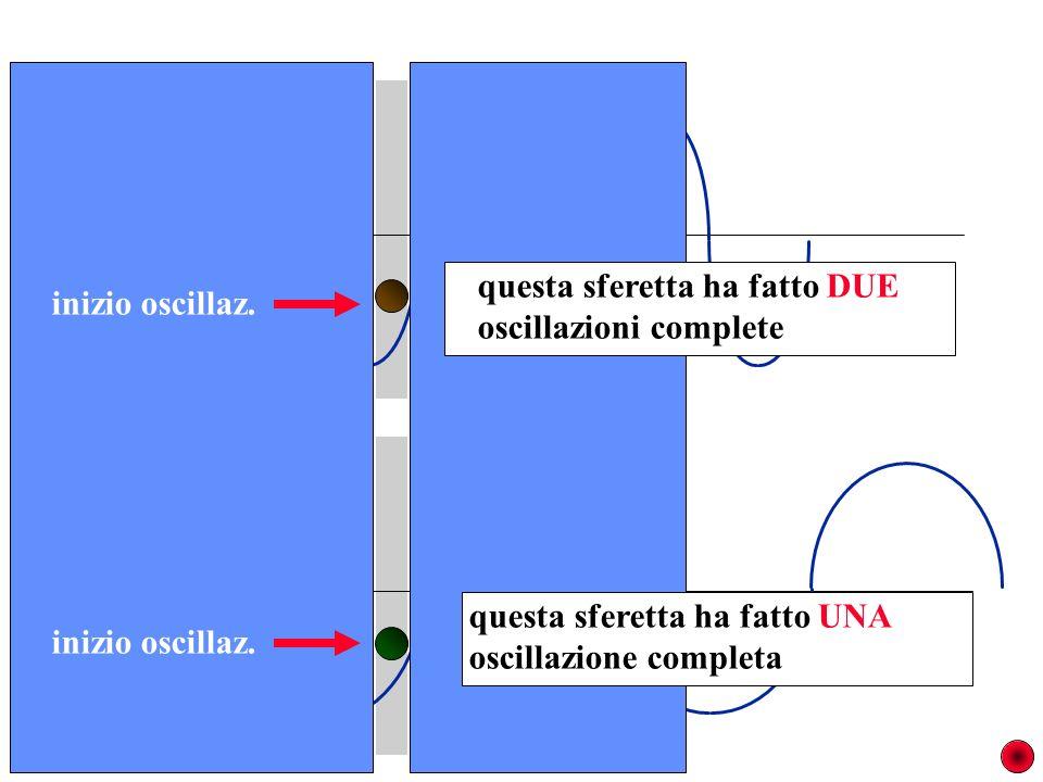 questa sferetta ha fatto DUE oscillazioni complete questa sferetta ha fatto UNA oscillazione completa