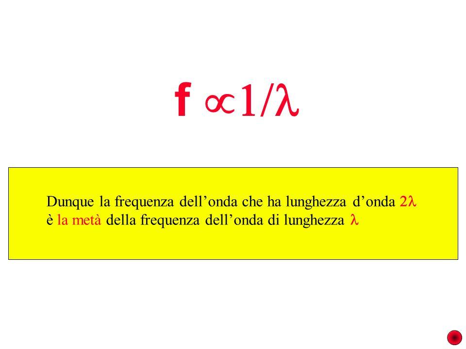 inizio oscillaz. Dunque la frequenza dellonda che ha lunghezza donda è la metà della frequenza dellonda di lunghezza f