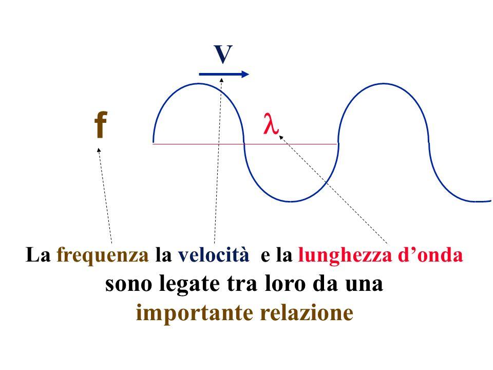 La frequenza la velocità e la lunghezza donda sono legate tra loro da una importante relazione V f