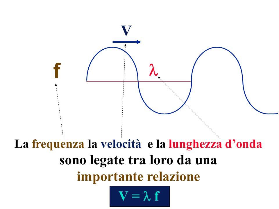 La frequenza la velocità e la lunghezza donda sono legate tra loro da una importante relazione V f V = f