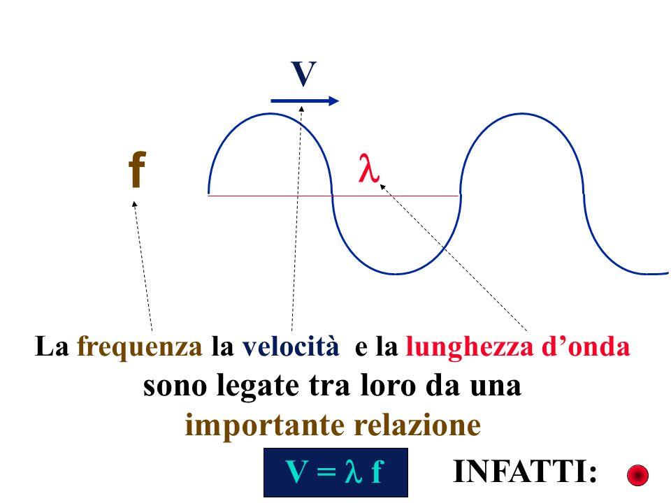 La frequenza la velocità e la lunghezza donda sono legate tra loro da una importante relazione V f V = f INFATTI: