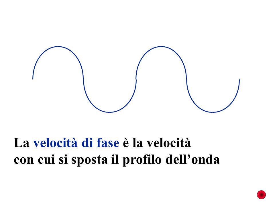 La velocità di fase è la velocità con cui si sposta il profilo dellonda