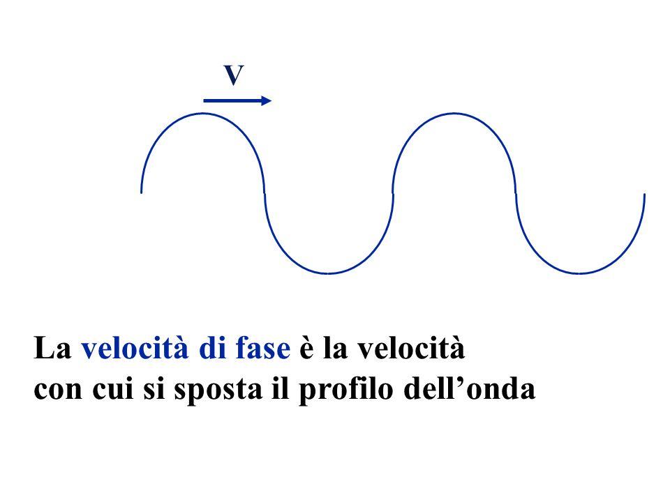 La velocità di fase è la velocità con cui si sposta il profilo dellonda V