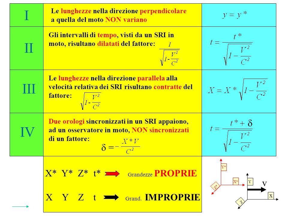 Y* Le lunghezze nella direzione perpendicolare a quella del moto NON variano Gli intervalli di tempo, visti da un SRI in moto, risultano dilatati del fattore: Le lunghezze nella direzione parallela alla velocità relativa dei SRI risultano contratte del fattore: Due orologi sincronizzati in un SRI appaiono, ad un osservatore in moto, NON sincronizzati di un fattore: = I II III IV X* Y* Z* t* X Y Z t Grandezze PROPRIE Grand.