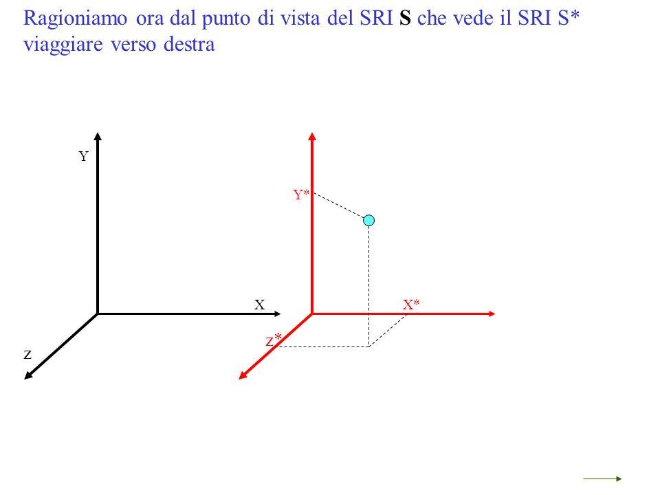 Ragioniamo ora dal punto di vista del SRI S che vede il SRI S* viaggiare verso destra Y* X* z* Y X z