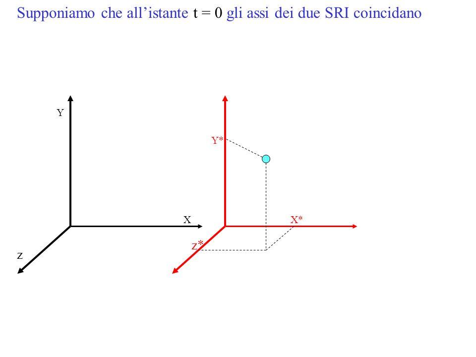Supponiamo che allistante t = 0 gli assi dei due SRI coincidano Y* X* z* Y X z