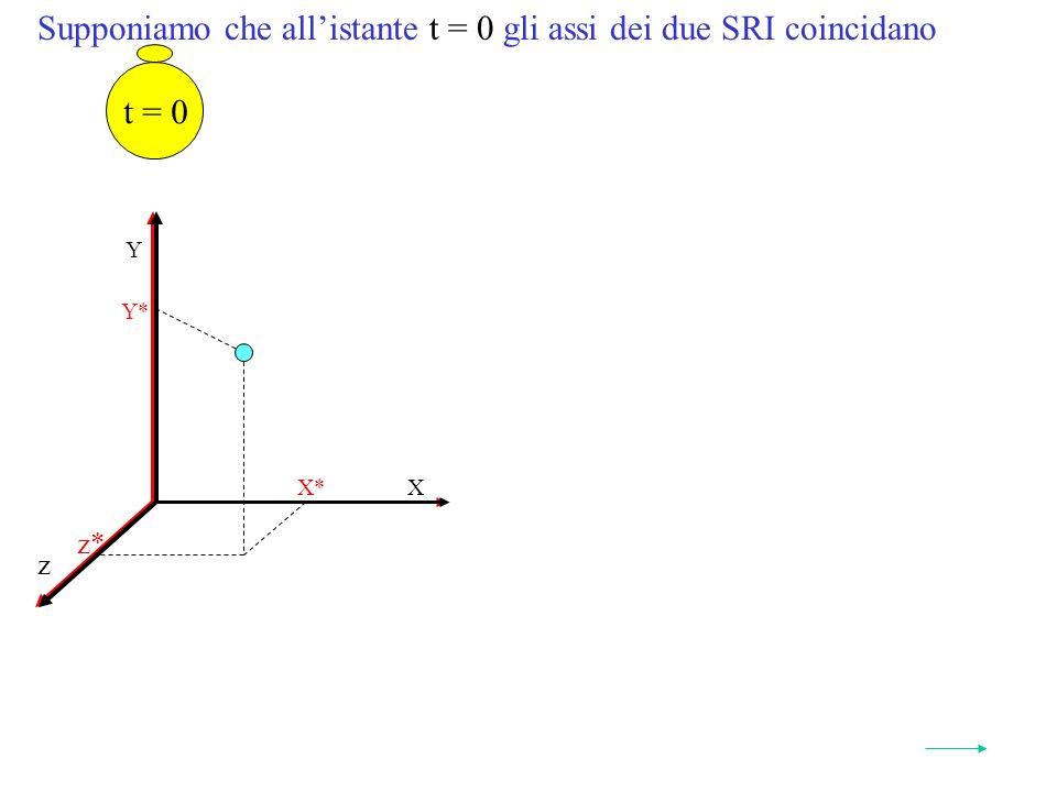 Supponiamo che allistante t = 0 gli assi dei due SRI coincidano Y* X* z* Y X z t = 0