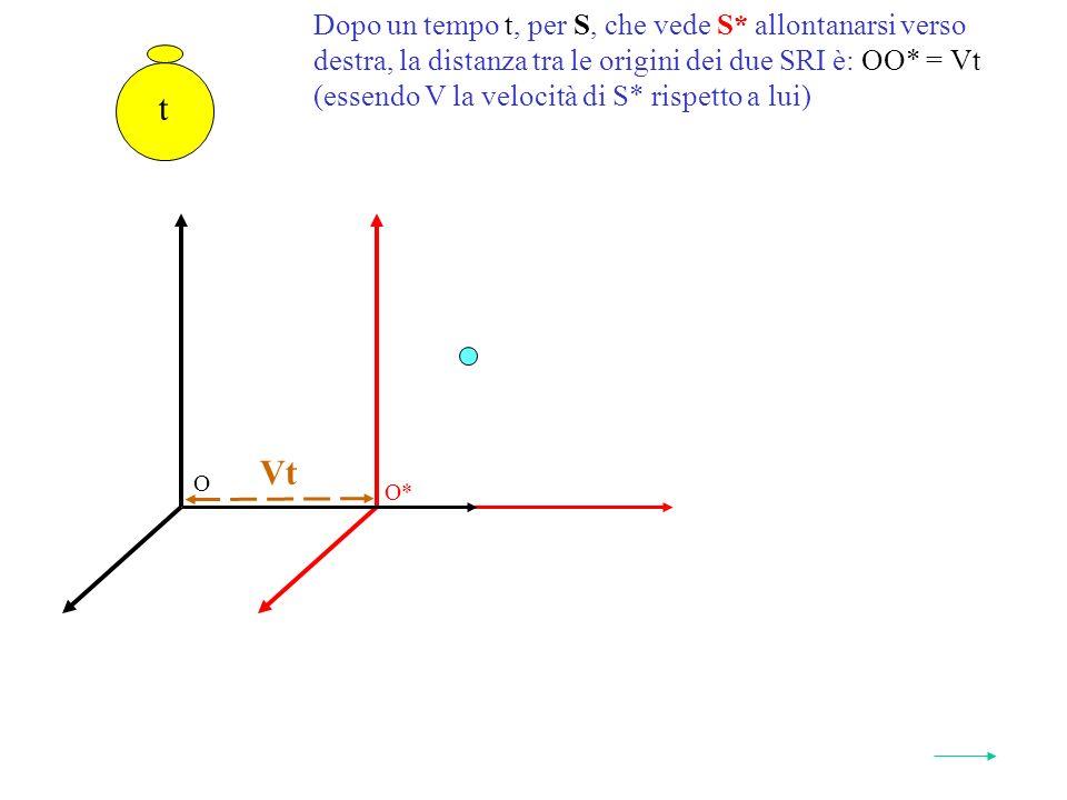 Dopo un tempo t, per S, che vede S* allontanarsi verso destra, la distanza tra le origini dei due SRI è: OO* = Vt (essendo V la velocità di S* rispetto a lui) O* O t Vt