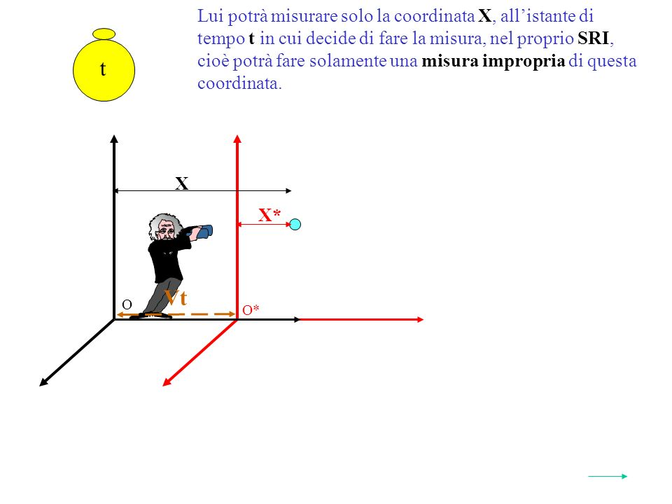 Lui potrà misurare solo la coordinata X, allistante di tempo t in cui decide di fare la misura, nel proprio SRI, cioè potrà fare solamente una misura impropria di questa coordinata.
