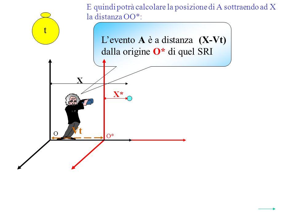 E quindi potrà calcolare la posizione di A sottraendo ad X la distanza OO*: O* O t Vt X* X Levento A è a distanza (X-Vt) dalla origine O* di quel SRI