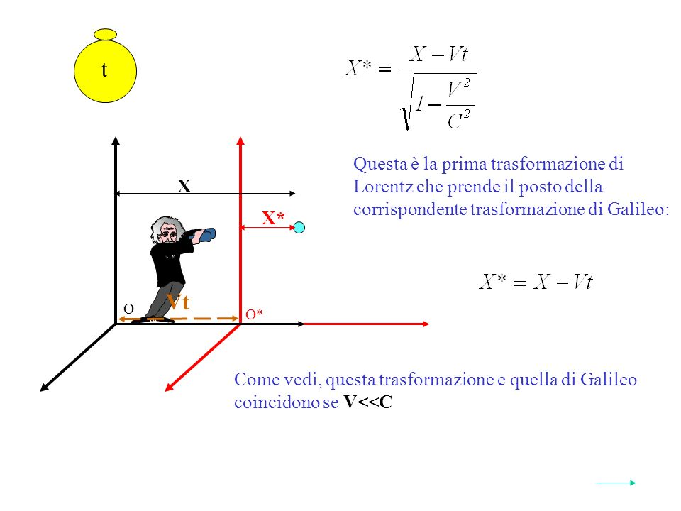 Questa è la prima trasformazione di Lorentz che prende il posto della corrispondente trasformazione di Galileo: O* O t Vt X* X Come vedi, questa trasformazione e quella di Galileo coincidono se V<<C