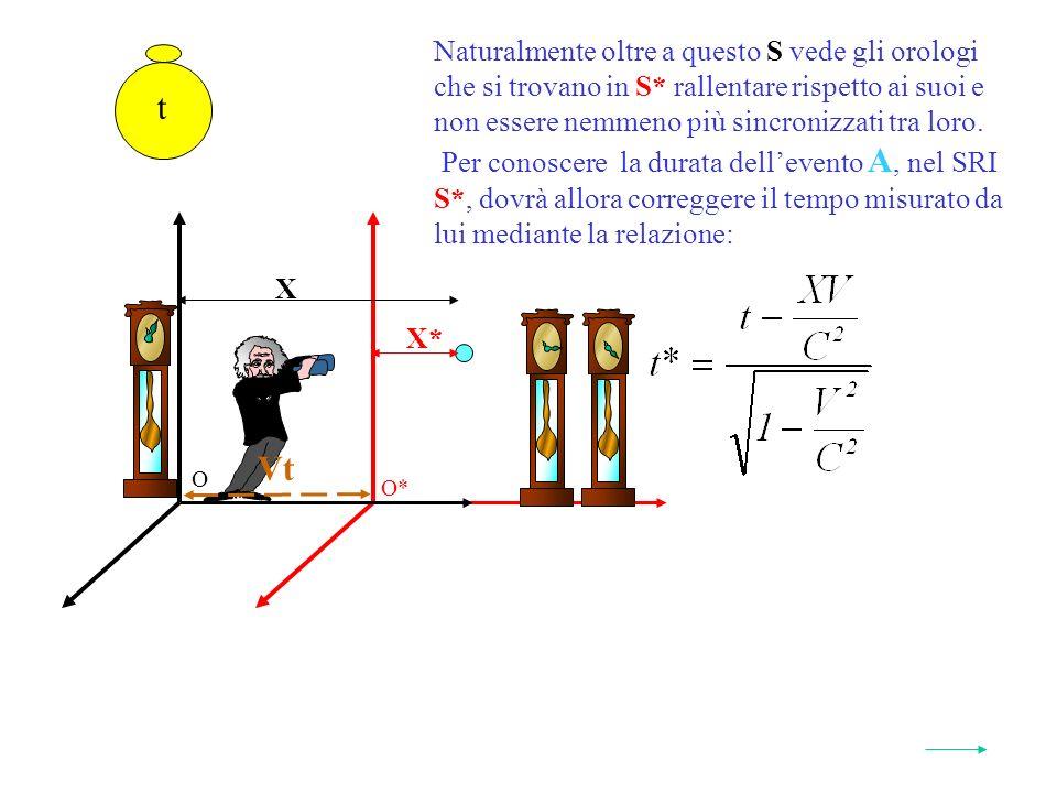 O* O t Vt X* X Naturalmente oltre a questo S vede gli orologi che si trovano in S* rallentare rispetto ai suoi e non essere nemmeno più sincronizzati tra loro.