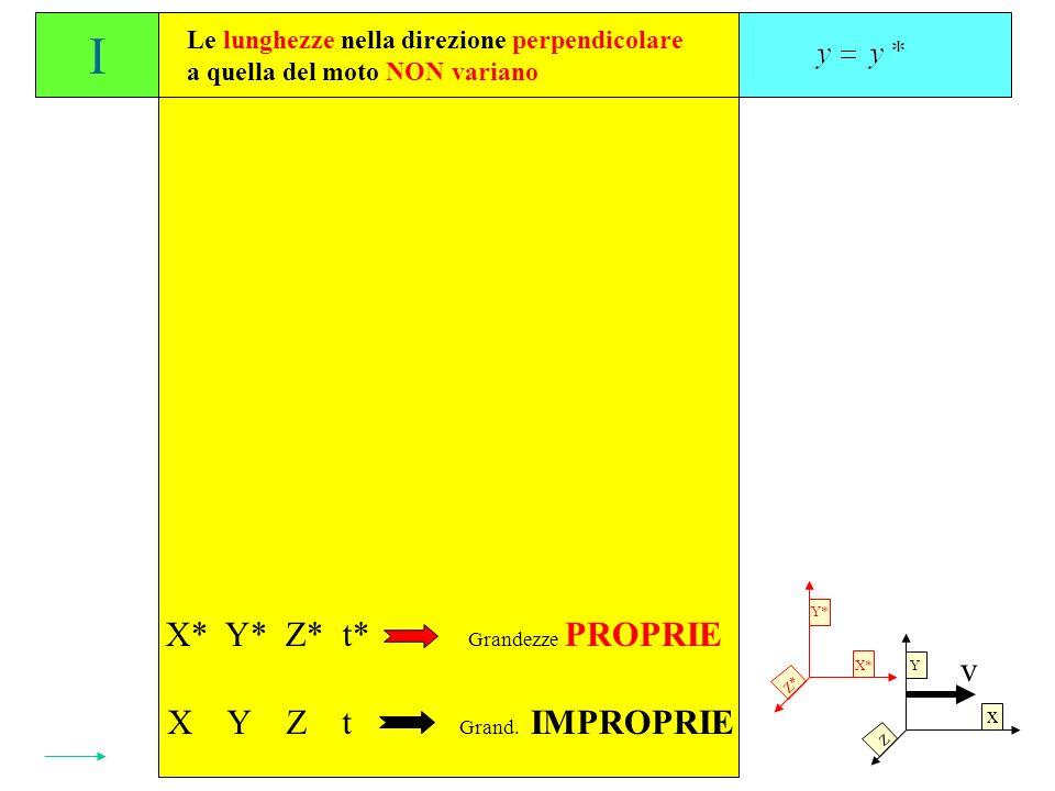 Y* Le lunghezze nella direzione perpendicolare a quella del moto NON variano Gli intervalli di tempo, visti da un SRI in moto, risultano dilatati del fattore: I II X* Y* Z* t* X Y Z t Grandezze PROPRIE Grand.
