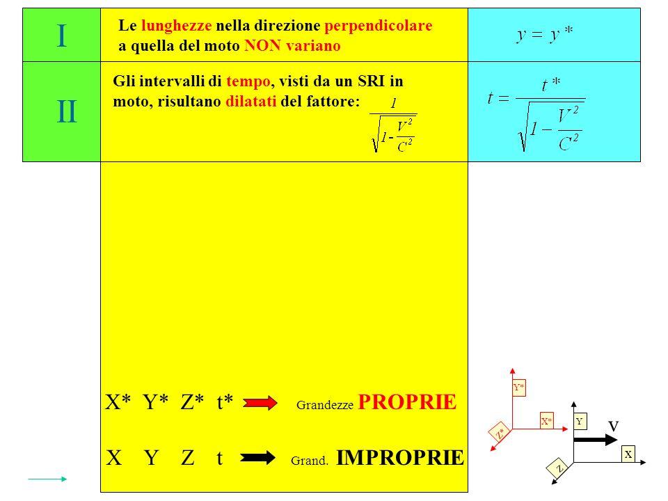 Y* Le lunghezze nella direzione perpendicolare a quella del moto NON variano Gli intervalli di tempo, visti da un SRI in moto, risultano dilatati del fattore: Le lunghezze nella direzione parallela alla velocità relativa dei SRI risultano contratte del fattore: I II III X* Y* Z* t* X Y Z t Grandezze PROPRIE Grand.