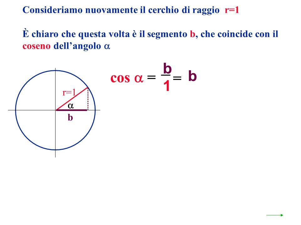 Consideriamo nuovamente il cerchio di raggio r=1 È chiaro che questa volta è il segmento b, che coincide con il coseno dellangolo r=1 b 1 b = b cos =