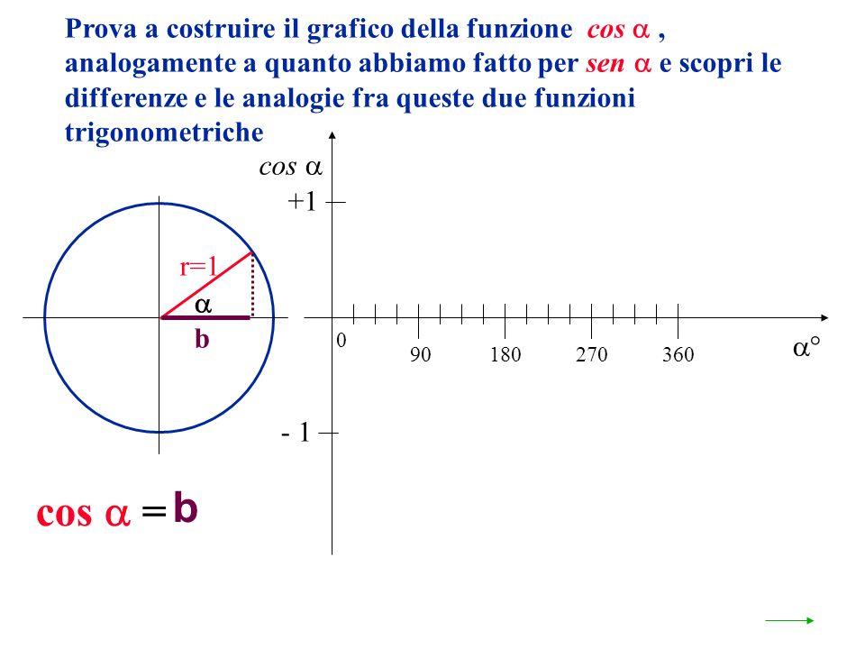 Prova a costruire il grafico della funzione cos, analogamente a quanto abbiamo fatto per sen e scopri le differenze e le analogie fra queste due funzi