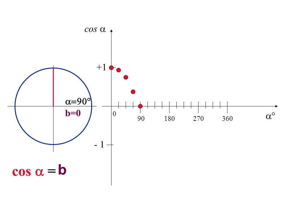 b=0 b cos = 90180270360 0 +1 - 1 cos