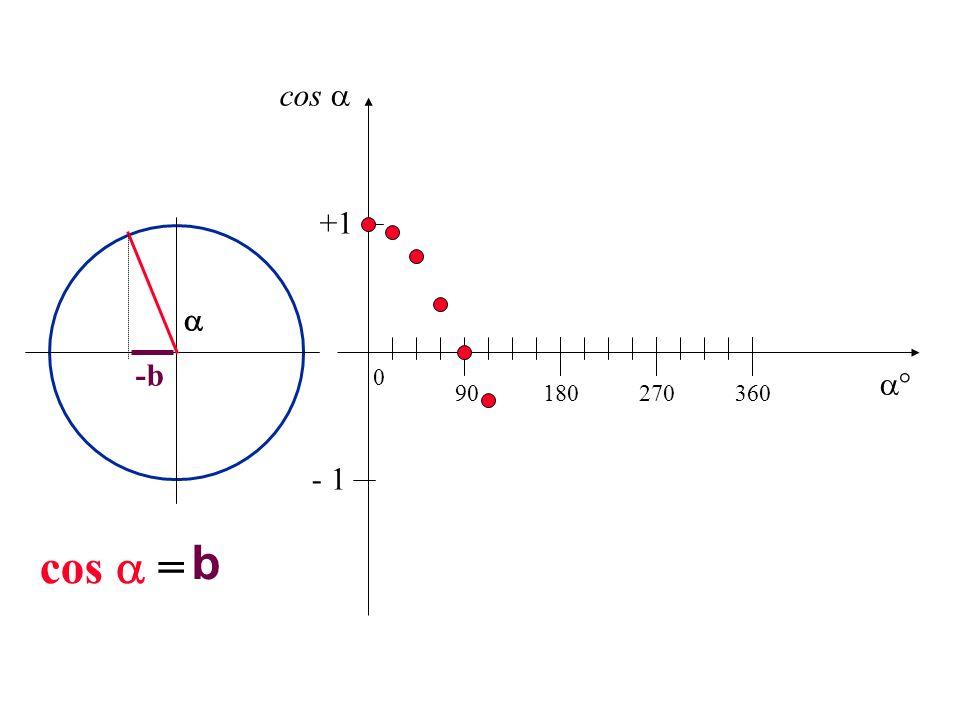 -b b cos = 90180270360 0 +1 - 1 cos